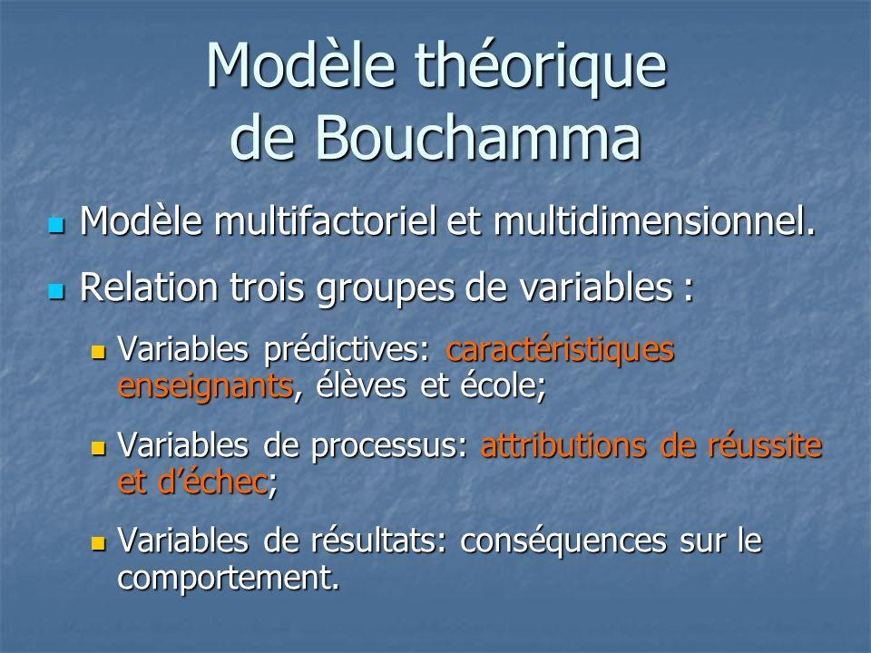 Modèle théorique de Bouchamma Modèle multifactoriel et multidimensionnel.