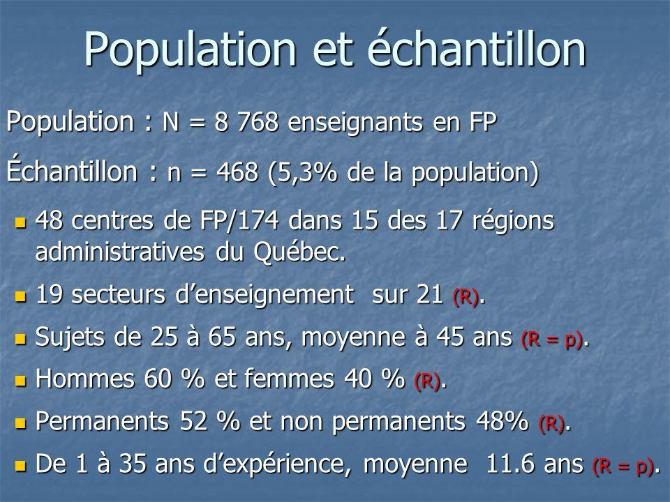 Population et échantillon Population : N = 8 768 enseignants en FP Population : N = 8 768 enseignants en FP Échantillon : n = 468 (5,3% de la population) Échantillon : n = 468 (5,3% de la population) 48 centres de FP/174 dans 15 des 17 régions administratives du Québec.