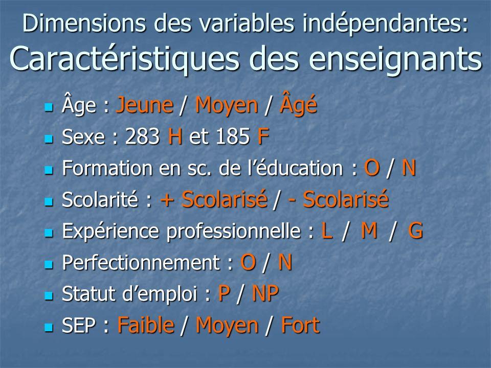 Dimensions des variables indépendantes: Caractéristiques des enseignants Âge : Jeune / Moyen / Âgé Âge : Jeune / Moyen / Âgé Sexe : 283 H et 185 F Sexe : 283 H et 185 F Formation en sc.