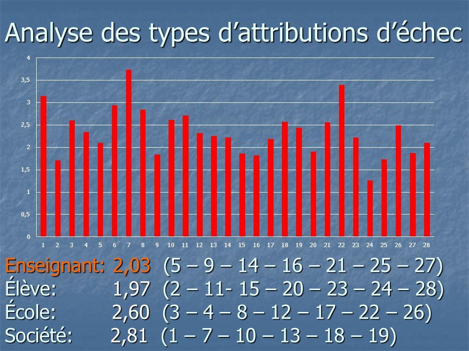 Analyse des types dattributions déchec Enseignant: 2,03 (5 – 9 – 14 – 16 – 21 – 25 – 27) Élève: 1,97 (2 – 11- 15 – 20 – 23 – 24 – 28) École: 2,60 (3 – 4 – 8 – 12 – 17 – 22 – 26) Société: 2,81 (1 – 7 – 10 – 13 – 18 – 19)
