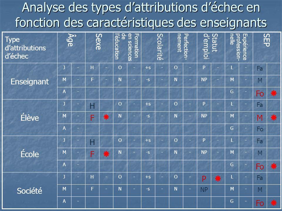 Analyse des types dattributions déchec en fonction des caractéristiques des enseignants Type dattributions déchec Âge Sexe Formationen sciencesdeléducation Scolarité Perfection-nement Statutdemploi Expérienceprofession-nelle SEP Enseignant J-H-O-+s-O-P-L- Fa M-F-N--s-N-NP-M- M A-G- Fo Élève J- H O-+s-O-P-L- Fa M- F N--s-N-NP-M- M A-G- Fo École J- H O-+s-O-P-L- Fa M- F N--s-N-NP-M- M A-G- Fo Société J-H-O-+s-O- P L- Fa M-F-N--s-N- NP M- M A-G- Fo