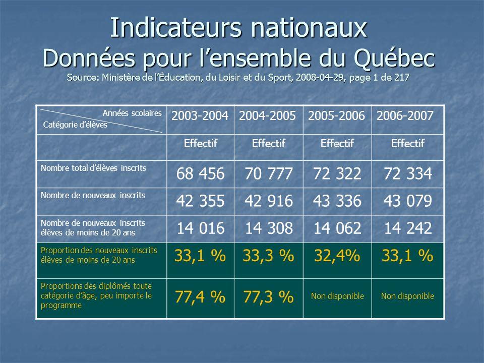 Indicateurs nationaux Données pour lensemble du Québec Source: Ministère de lÉducation, du Loisir et du Sport, 2008-04-29, page 1 de 217.