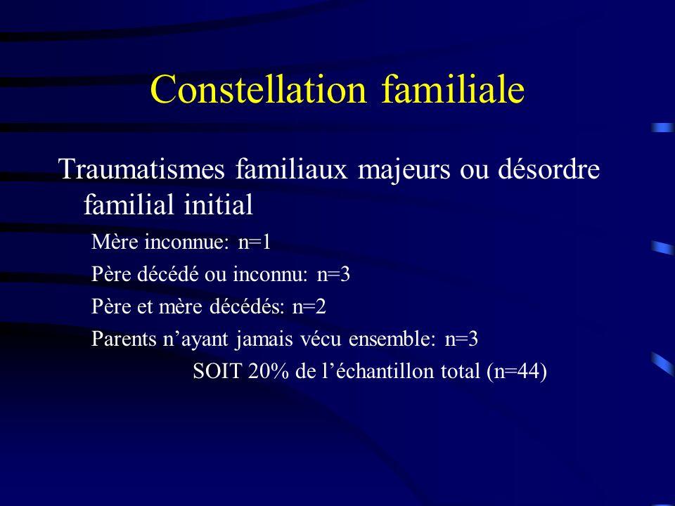 Constellation familiale Traumatismes familiaux majeurs ou désordre familial initial Mère inconnue: n=1 Père décédé ou inconnu: n=3 Père et mère décédé
