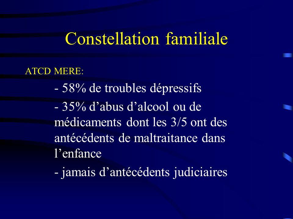 Constellation familiale ATCD MERE: - 58% de troubles dépressifs - 35% dabus dalcool ou de médicaments dont les 3/5 ont des antécédents de maltraitance dans lenfance - jamais dantécédents judiciaires