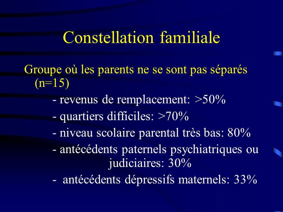 Constellation familiale Groupe où les parents ne se sont pas séparés (n=15) - revenus de remplacement: >50% - quartiers difficiles: >70% - niveau scolaire parental très bas: 80% - antécédents paternels psychiatriques ou judiciaires: 30% - antécédents dépressifs maternels: 33%