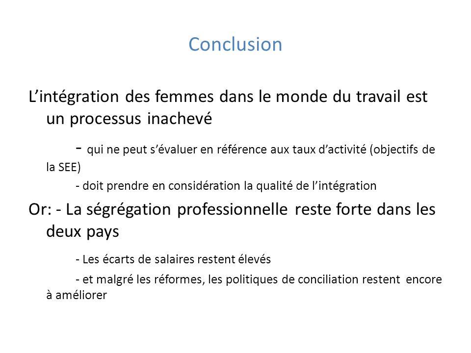 Conclusion Lintégration des femmes dans le monde du travail est un processus inachevé - qui ne peut sévaluer en référence aux taux dactivité (objectif