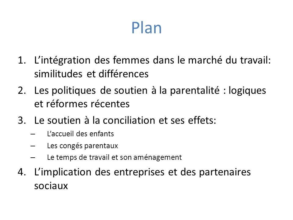 Plan 1.Lintégration des femmes dans le marché du travail: similitudes et différences 2.Les politiques de soutien à la parentalité : logiques et réform