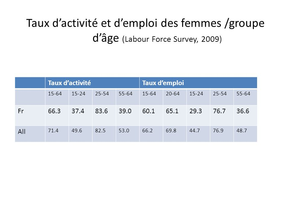 Taux dactivité et demploi des femmes /groupe dâge (Labour Force Survey, 2009) Taux dactivitéTaux demploi 15-6415-2425-5455-6415-6420-6415-2425-5455-64 Fr66.337.483.639.060.165.129.376.736.6 All 71.449.682.553.066.269.844.776.948.7