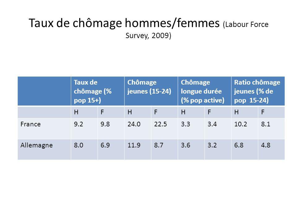 Taux de chômage hommes/femmes (Labour Force Survey, 2009) Taux de chômage (% pop 15+) Chômage jeunes (15-24) Chômage longue durée (% pop active) Ratio