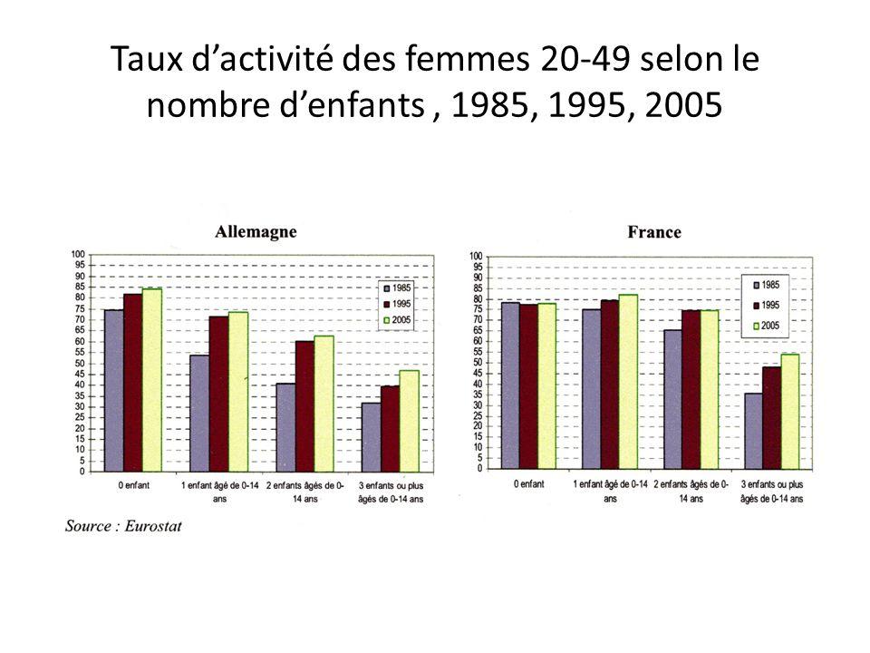 Travail à temps partiel et CDD (Labour Force Survey 2009) Temps partiel (en % )CDD (en %) HFHF France6.029.812.114.9 Allemagne9.745.314.414.6