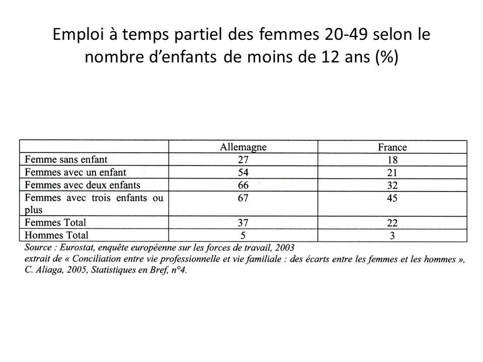 Emploi à temps partiel des femmes 20-49 selon le nombre denfants de moins de 12 ans (%)