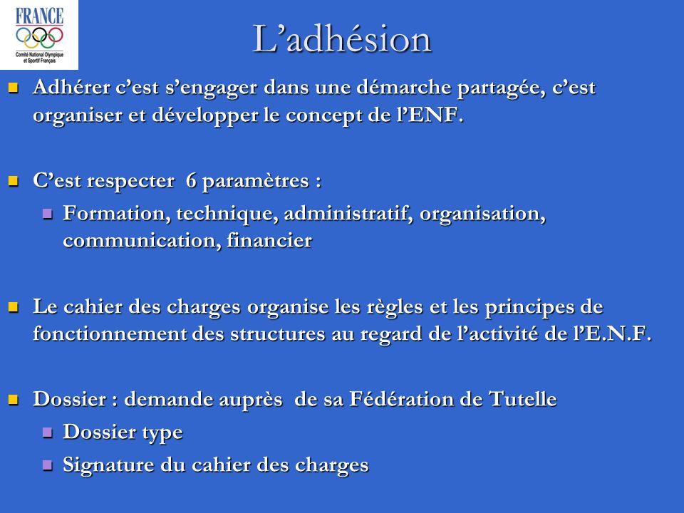 Ladhésion Adhérer cest sengager dans une démarche partagée, cest organiser et développer le concept de lENF.