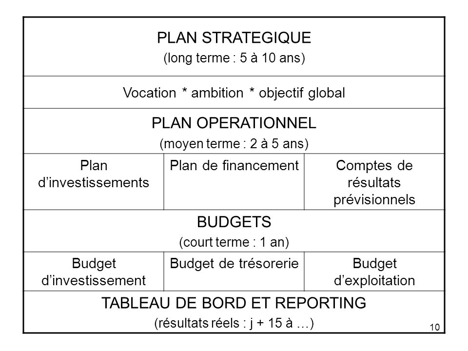 10 PLAN STRATEGIQUE (long terme : 5 à 10 ans) Vocation * ambition * objectif global PLAN OPERATIONNEL (moyen terme : 2 à 5 ans) Plan dinvestissements