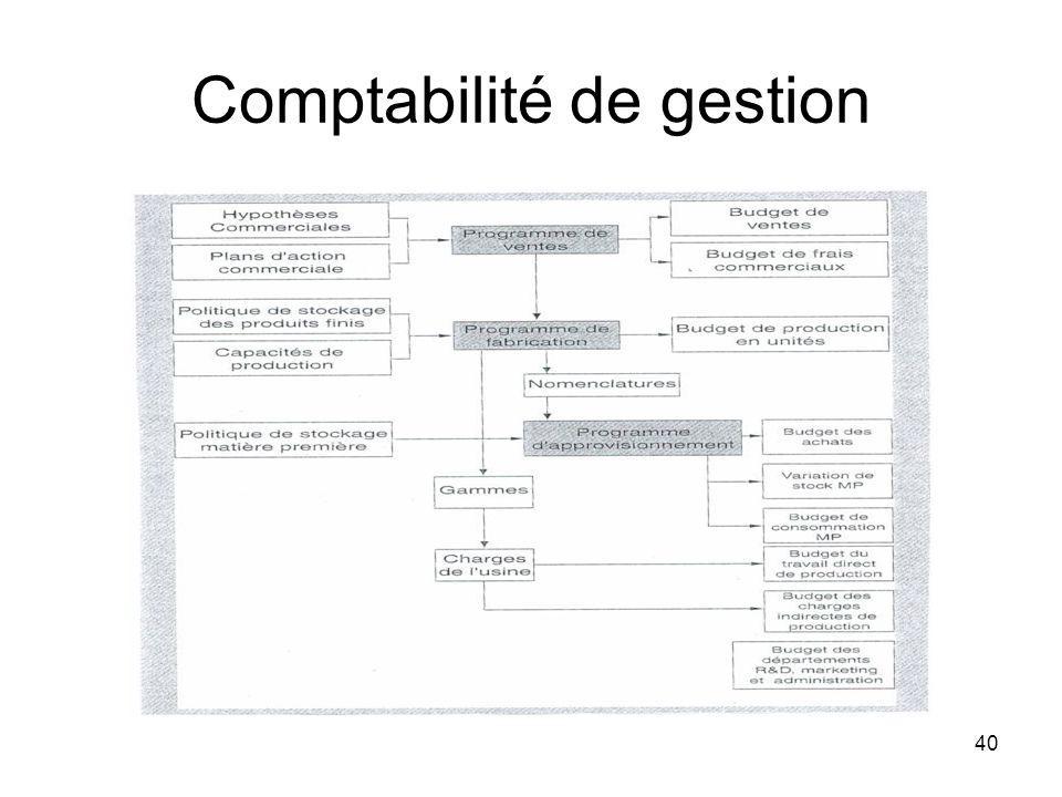 40 Comptabilité de gestion