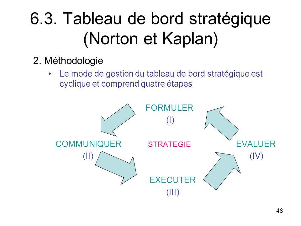 48 6.3.Tableau de bord stratégique (Norton et Kaplan) 2.