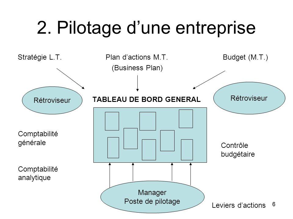 6 2. Pilotage dune entreprise Stratégie L.T.Plan dactions M.T.Budget (M.T.) (Business Plan) TABLEAU DE BORD GENERAL Rétroviseur Comptabilité générale