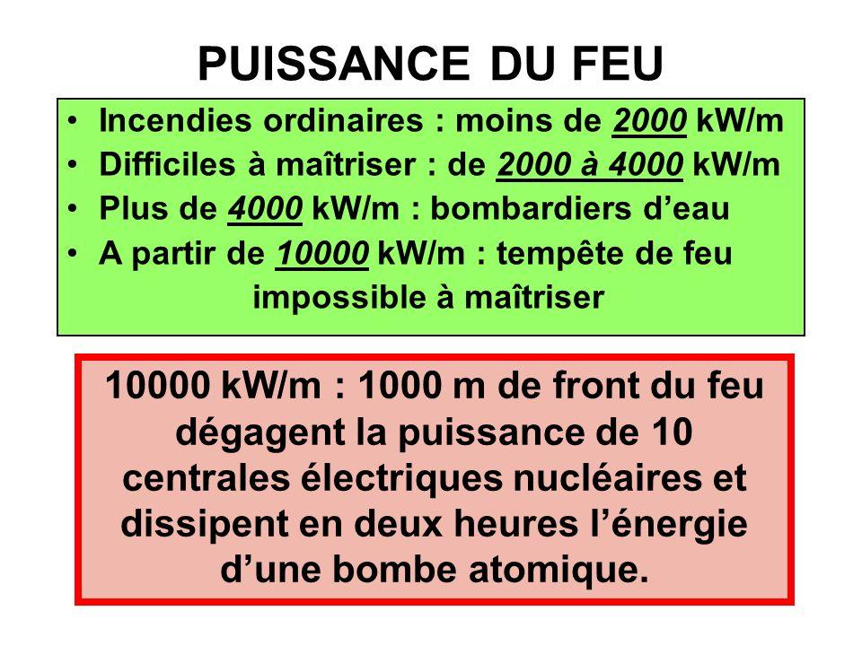Incendies ordinaires : moins de 2000 kW/m Difficiles à maîtriser : de 2000 à 4000 kW/m Plus de 4000 kW/m : bombardiers deau A partir de 10000 kW/m : t