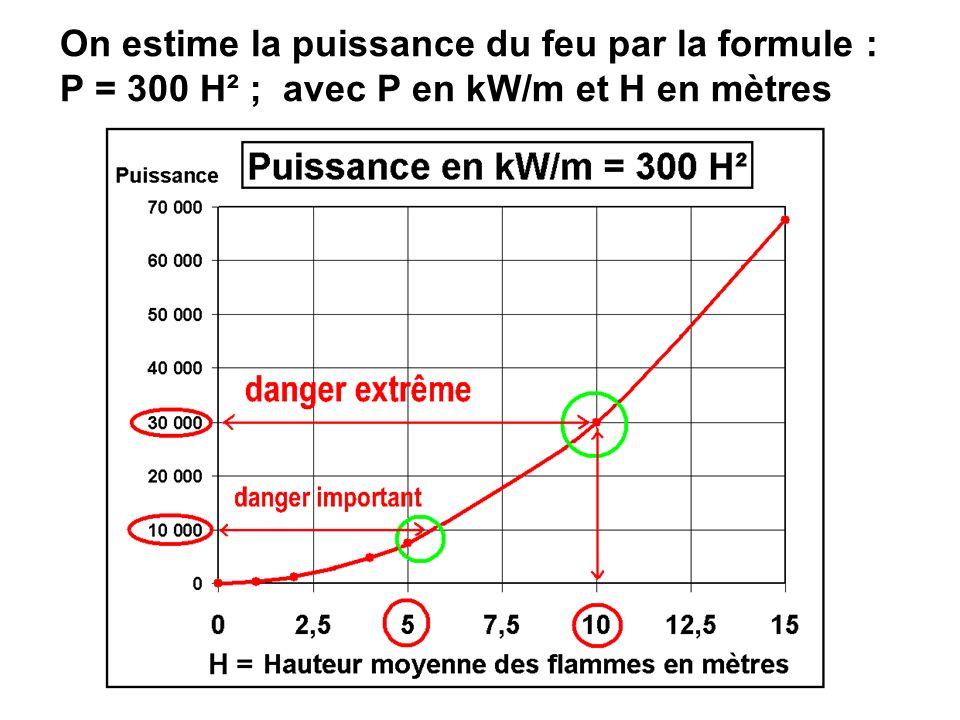 PUISSANCE DU FEU 10000 kW/m : 1000 m de front du feu dégagent la puissance de 10 centrales électriques nucléaires et dissipent en deux heures lénergie