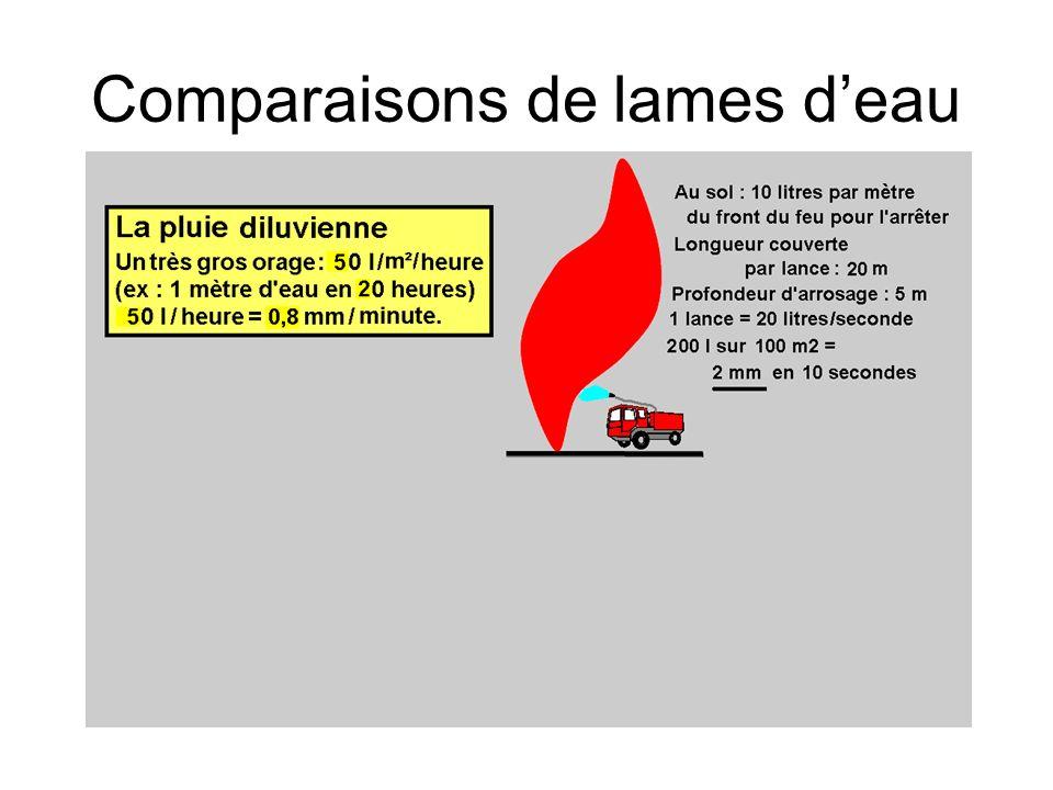 Comparaisons de lames deau