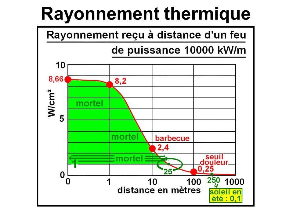 Quand L est très grand, on peut écrire : Et quand d > 2H : P(d) = Pe H/2d Le rayonnement émis par un point C du panneau radiant est directif et envoyé