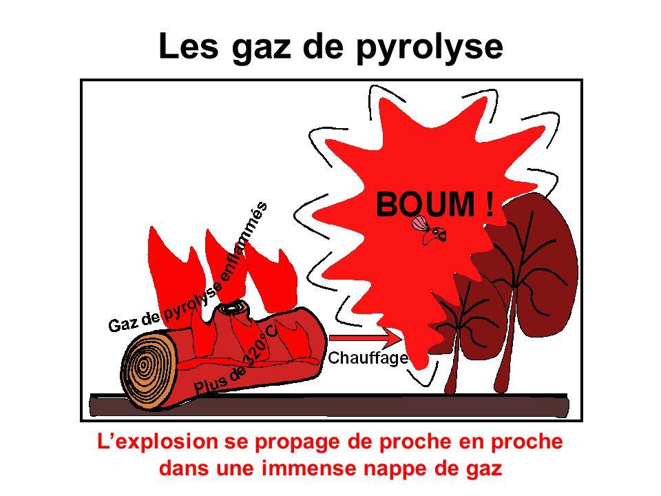 Les gaz de pyrolyse étincelle