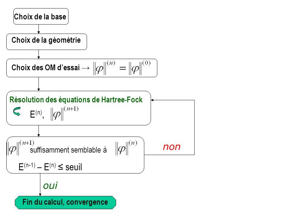 Choix de la base Choix de la géométrie Choix des OM dessai Résolution des équations de Hartree-Fock E (n), suffisamment semblable à E (n-1) – E (n) se