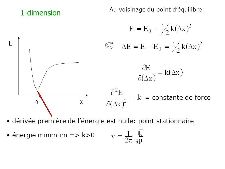dérivée première de lénergie est nulle: point stationnaire énergie minimum => k>0 E x 1-dimension 0 = constante de force Au voisinage du point déquili