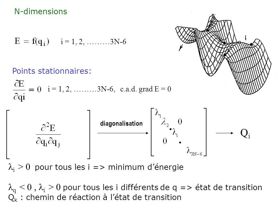 i = 1, 2, ………3N-6 Points stationnaires: i = 1, 2, ………3N-6, c.a.d. grad E = 0 diagonalisation i > 0 pour tous les i => minimum dénergie q 0 pour tous l