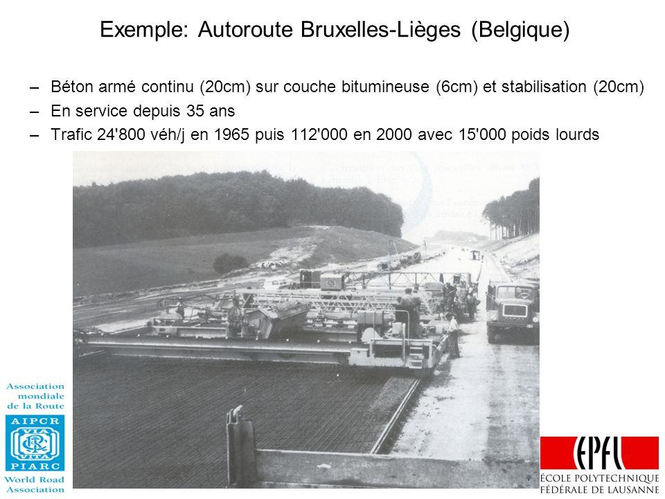 Exemple: Autoroute Bruxelles-Lièges (Belgique) –Béton armé continu (20cm) sur couche bitumineuse (6cm) et stabilisation (20cm) –En service depuis 35 a