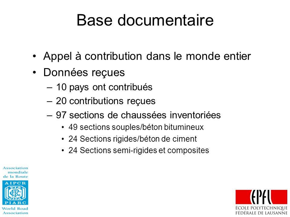Base documentaire Appel à contribution dans le monde entier Données reçues –10 pays ont contribués –20 contributions reçues –97 sections de chaussées