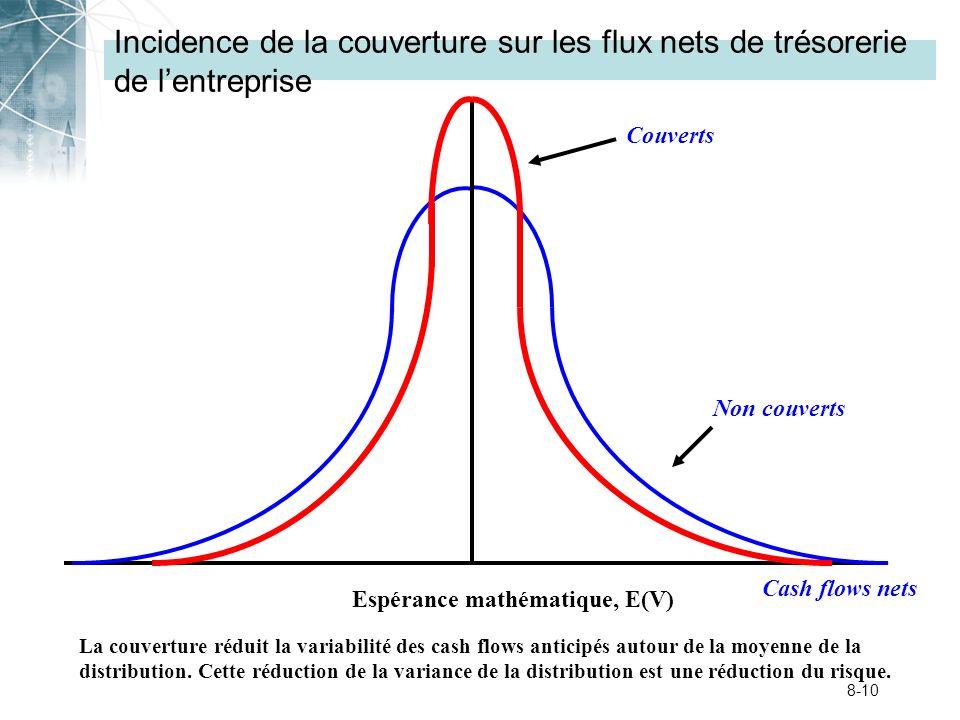 8-10 Incidence de la couverture sur les flux nets de trésorerie de lentreprise Espérance mathématique, E(V) Cash flows nets Non couverts Couverts La c