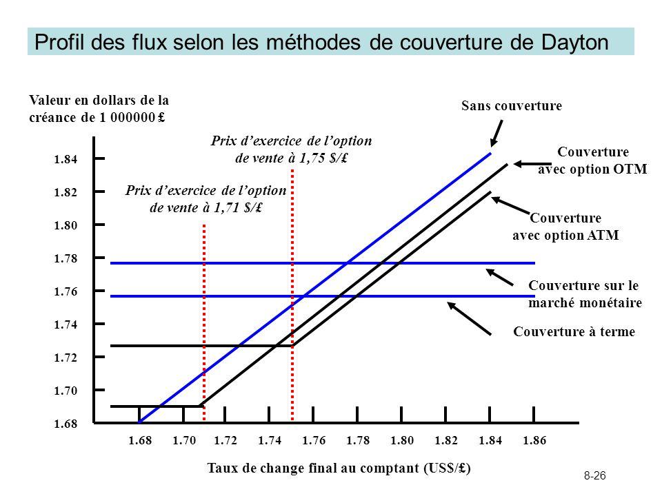 8-26 Profil des flux selon les méthodes de couverture de Dayton 1.68 Valeur en dollars de la créance de 1 000000 £ 1.68 1.701.741.761.721.821.801.781.