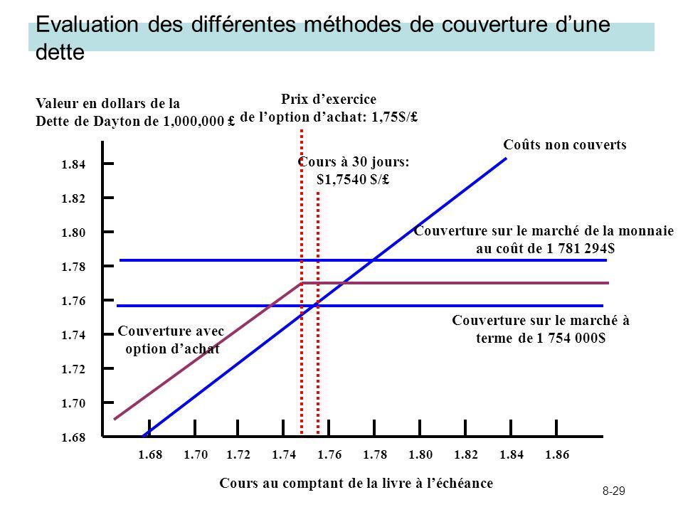 8-29 Evaluation des différentes méthodes de couverture dune dette 1.681.701.741.761.721.821.801.781.861.84 Valeur en dollars de la Dette de Dayton de
