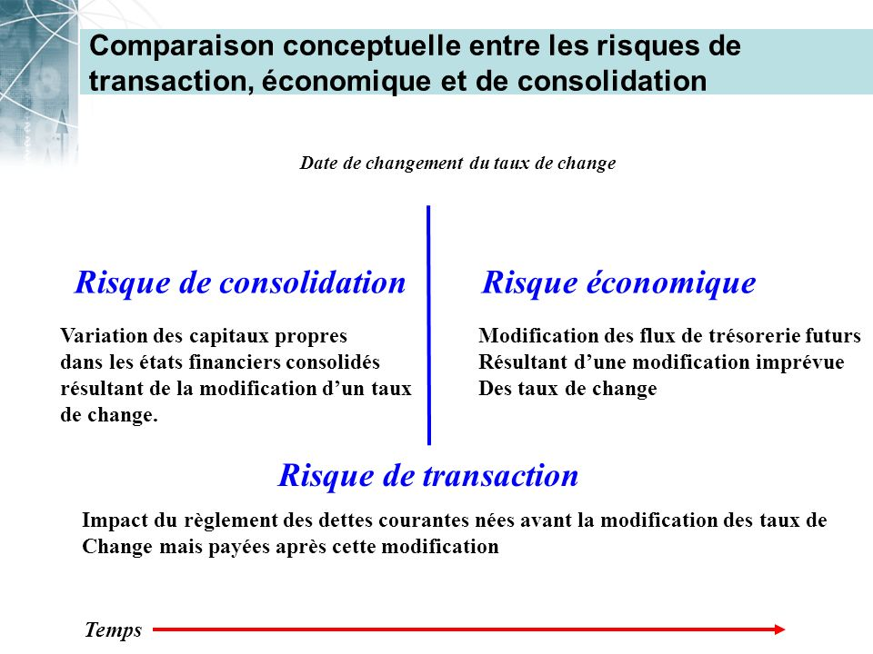 Comparaison conceptuelle entre les risques de transaction, économique et de consolidation Date de changement du taux de change Risque de consolidation