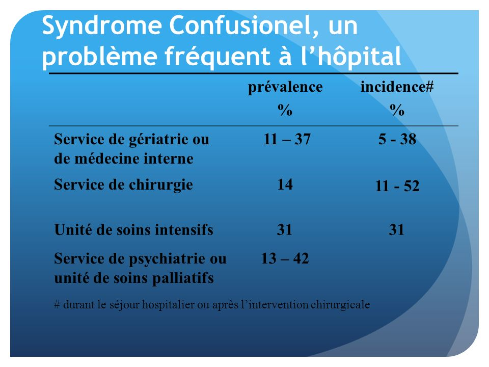 Syndrome Confusionel, un problème fréquent à lhôpital prévalence % incidence# % Service de gériatrie ou de médecine interne 11 – 375 - 38 11 - 52 Serv