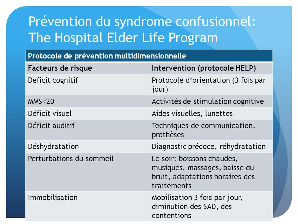 Prévention du syndrome confusionnel: The Hospital Elder Life Program Protocole de prévention multidimensionnelle Facteurs de risqueIntervention (proto