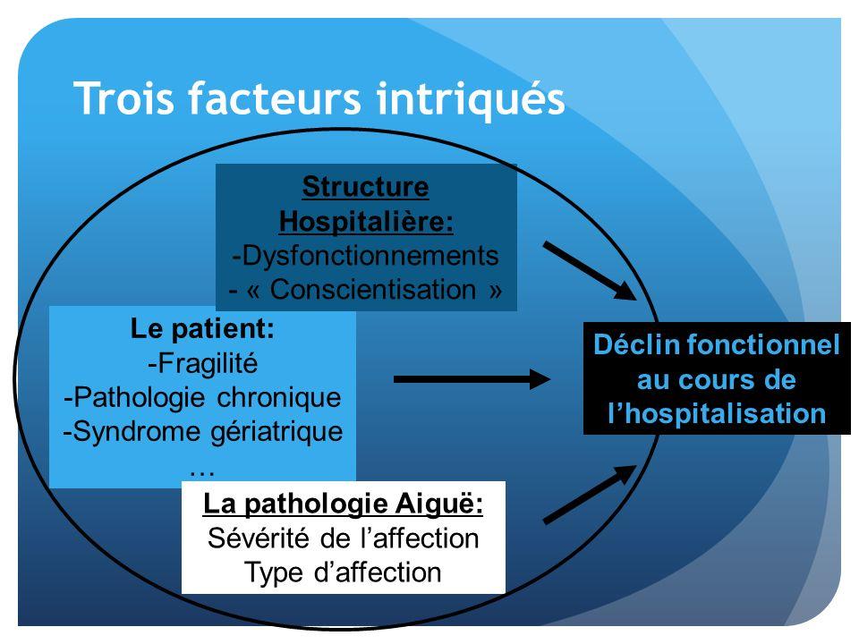 Trois facteurs intriqués Le patient: -Fragilité -Pathologie chronique -Syndrome gériatrique … Structure Hospitalière: -Dysfonctionnements - « Conscien