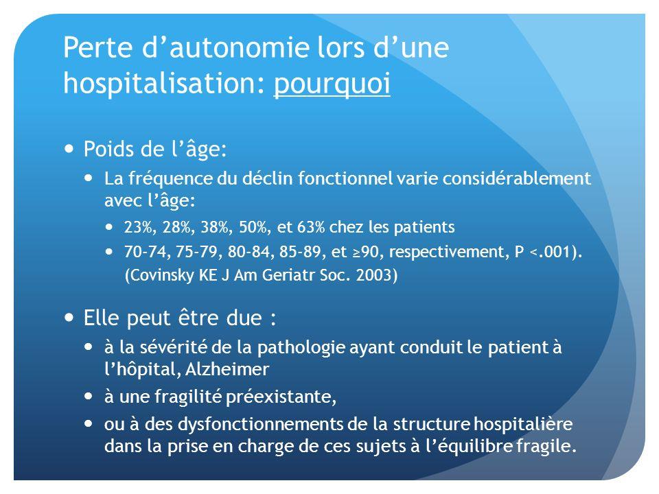 Trois facteurs intriqués La pathologie Aiguë: -Sévérité de laffection -Type daffection Déclin fonctionnel au cours de lhospitalisation