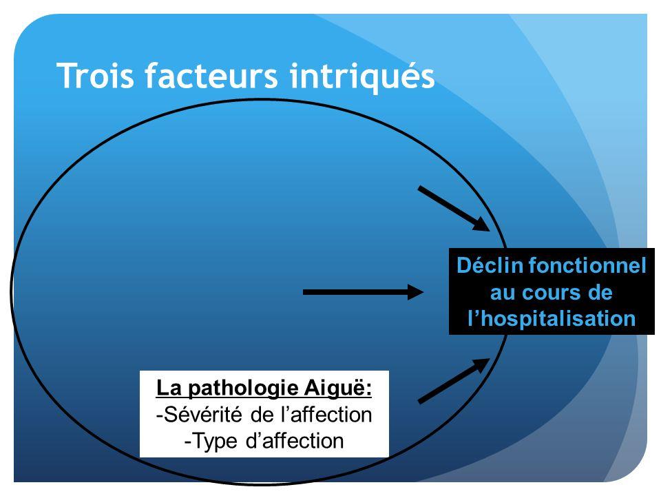Trois facteurs intriqués Le patient: -Fragilité -Pathologie chronique -Syndrome gériatrique … La pathologie Aiguë: -Sévérité de laffection -Type daffection Déclin fonctionnel au cours de lhospitalisation