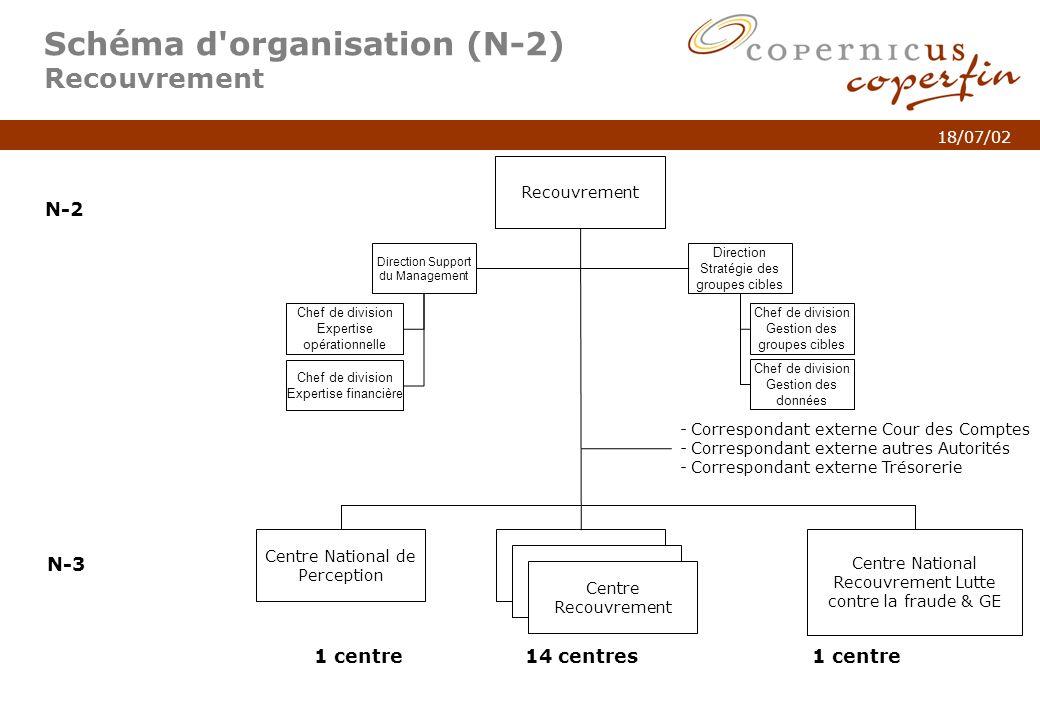 p. 4Titel van de presentatie 18/07/02 Schéma d'organisation (N-2) Recouvrement Centre National Recouvrement Lutte contre la fraude & GE Recouvrement C