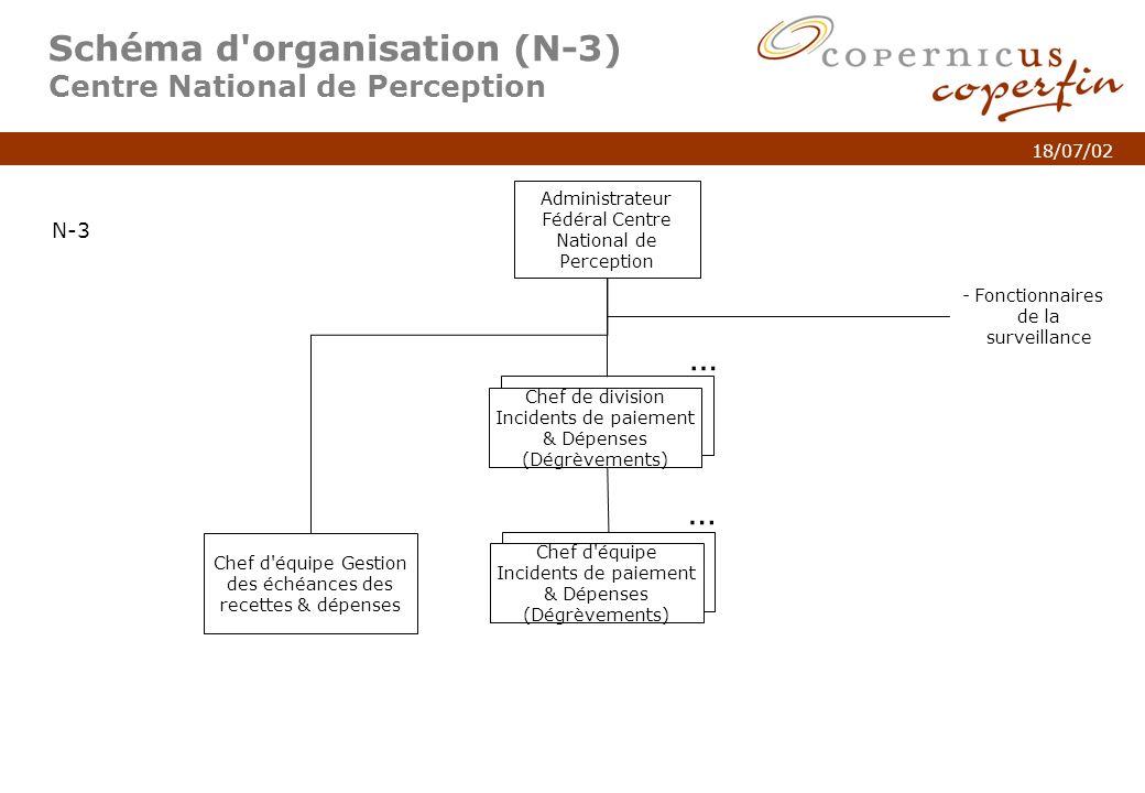 p. 5Titel van de presentatie 18/07/02 Schéma d'organisation (N-3) Centre National de Perception Administrateur Fédéral Centre National de Perception N