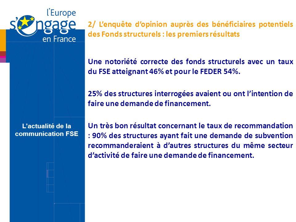 Une notoriété correcte des fonds structurels avec un taux du FSE atteignant 46% et pour le FEDER 54%.