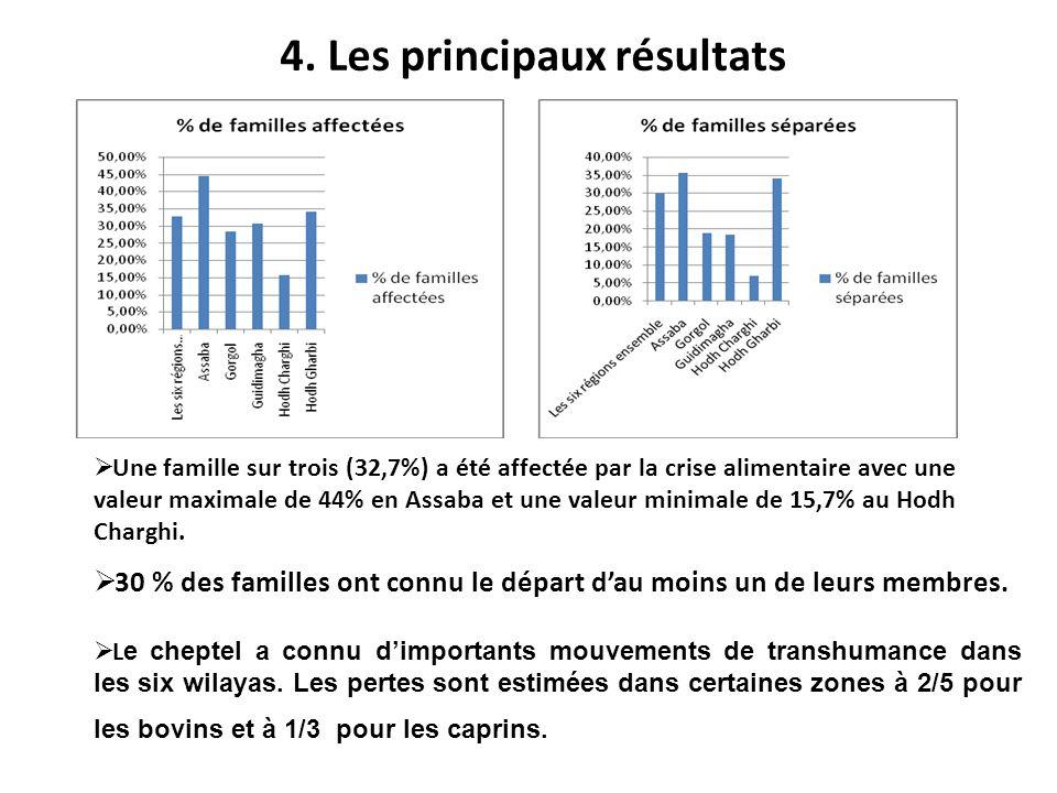 4. Les principaux résultats 30 % des familles ont connu le départ dau moins un de leurs membres.