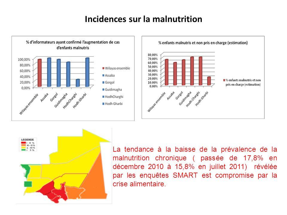 Incidences sur la malnutrition La tendance à la baisse de la prévalence de la malnutrition chronique ( passée de 17,8% en décembre 2010 à 15,8% en juillet 2011) révélée par les enquêtes SMART est compromise par la crise alimentaire.