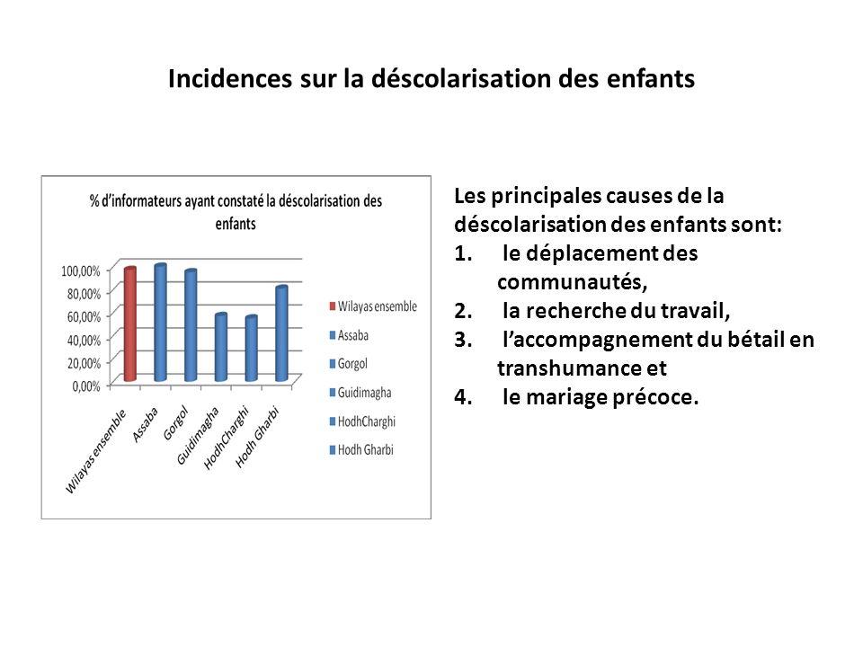 Incidences sur la déscolarisation des enfants Les principales causes de la déscolarisation des enfants sont: 1.