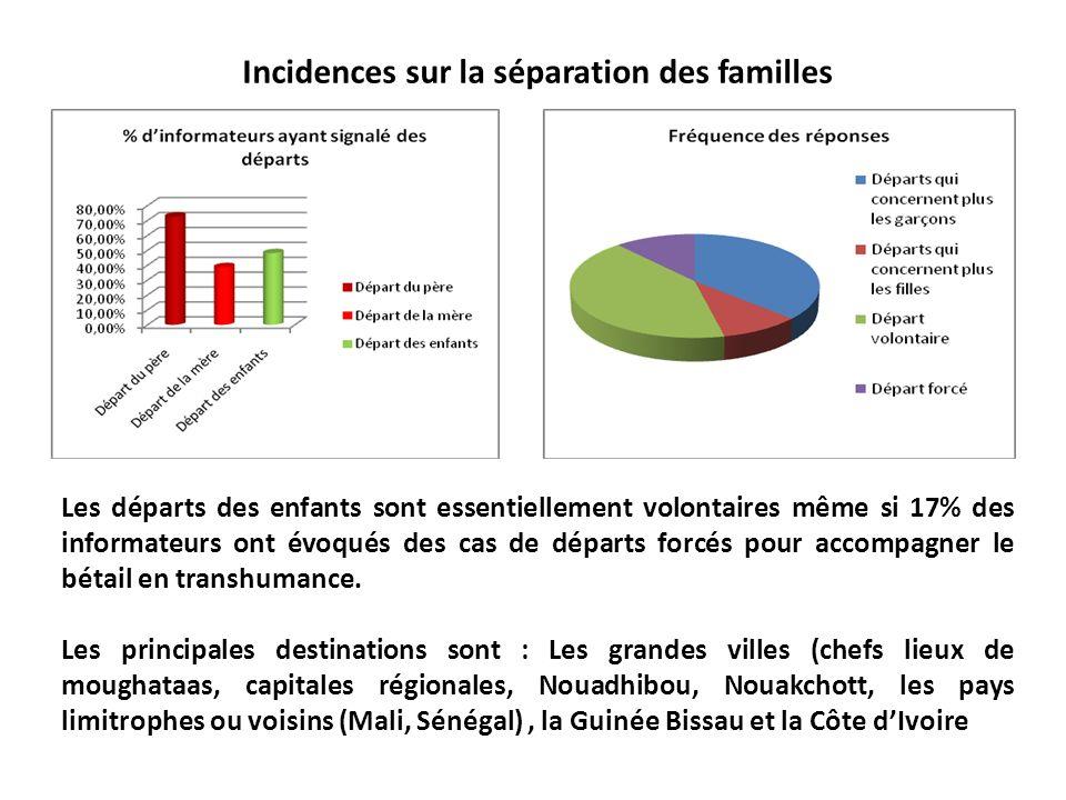 Incidences sur la séparation des familles Les départs des enfants sont essentiellement volontaires même si 17% des informateurs ont évoqués des cas de départs forcés pour accompagner le bétail en transhumance.