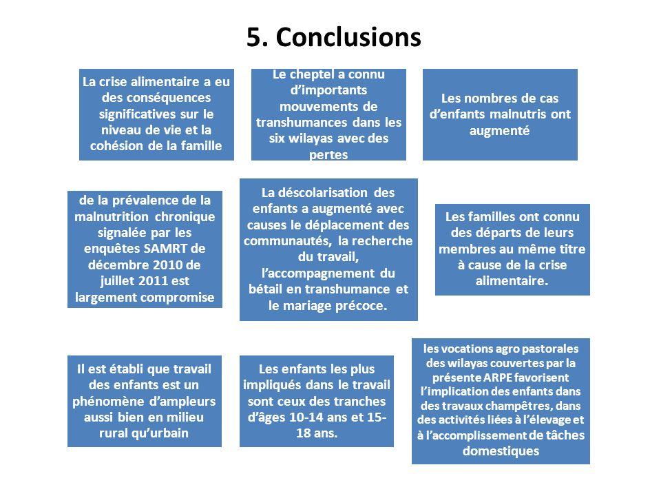 5. Conclusions La crise alimentaire a eu des conséquences significatives sur le niveau de vie et la cohésion de la famille Le cheptel a connu dimporta