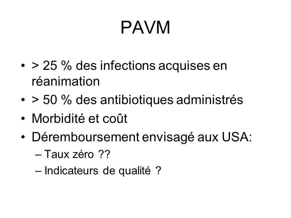 PAVM > 25 % des infections acquises en réanimation > 50 % des antibiotiques administrés Morbidité et coût Déremboursement envisagé aux USA: –Taux zéro ?.