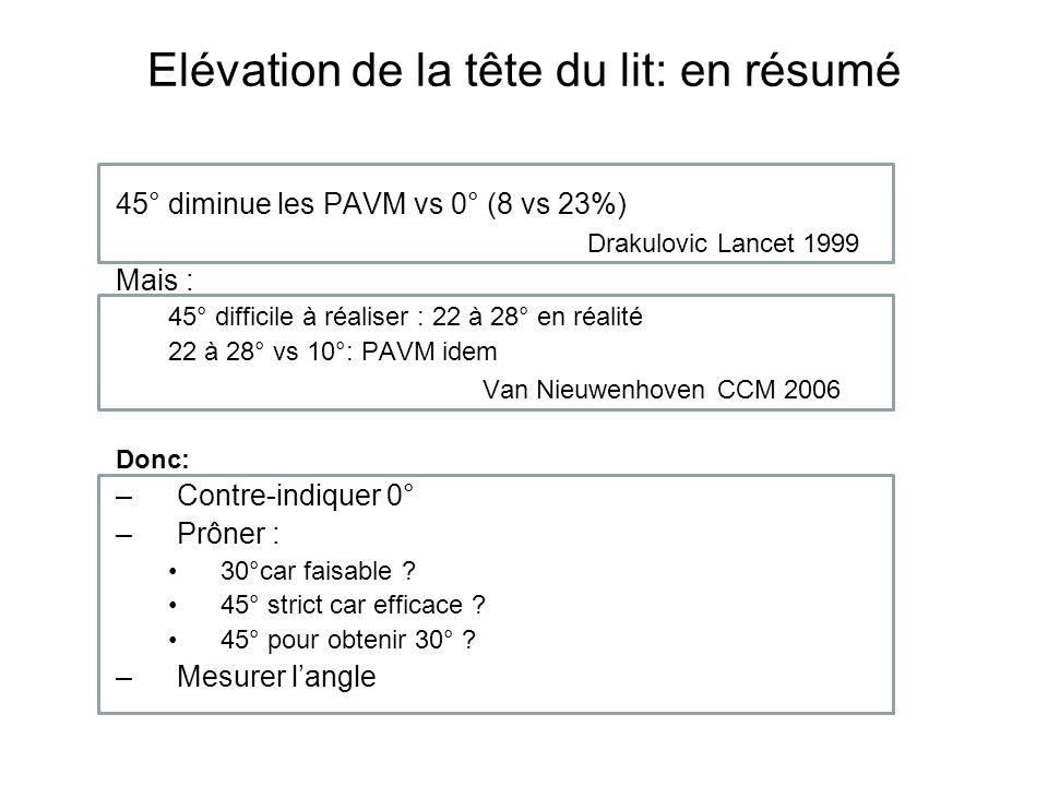 Elévation de la tête du lit: en résumé 45° diminue les PAVM vs 0° (8 vs 23%) Drakulovic Lancet 1999 Mais : 45° difficile à réaliser : 22 à 28° en réalité 22 à 28° vs 10°: PAVM idem Van Nieuwenhoven CCM 2006 Donc: –Contre-indiquer 0° –Prôner : 30°car faisable .