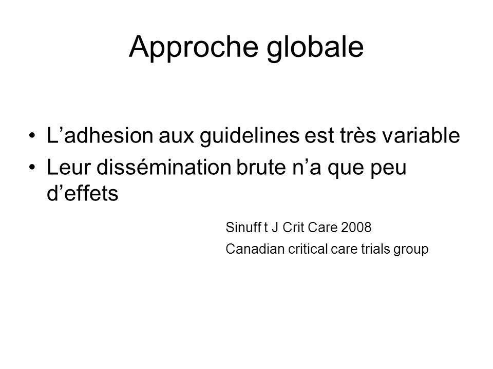 Approche globale Ladhesion aux guidelines est très variable Leur dissémination brute na que peu deffets Sinuff t J Crit Care 2008 Canadian critical care trials group